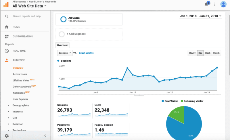 January Analytics and Pageviews for the month.