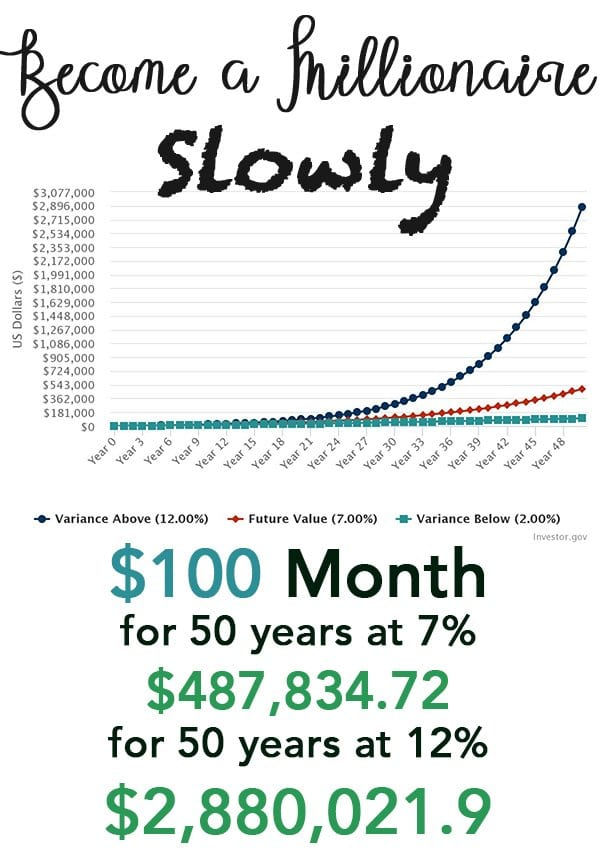 Become a Millionaire Slowly
