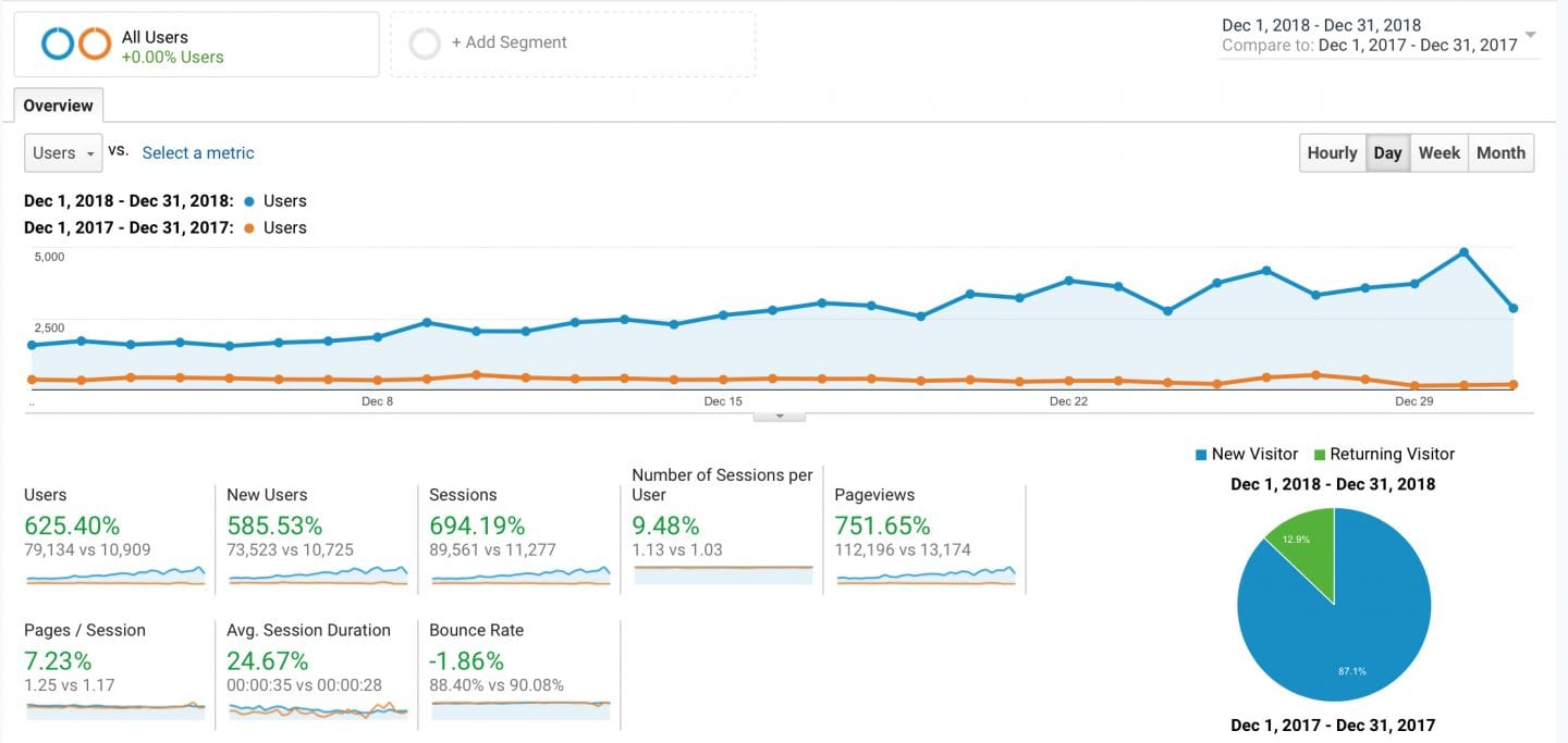 Techniques to increase your traffic